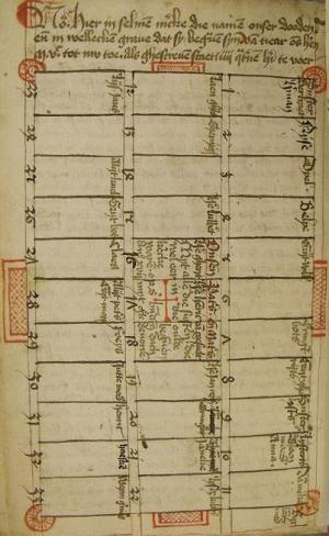 Memorial register of St Agnes convent: map of the graves, f. 100v (KB, 75 H 18)
